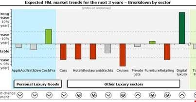 Il 70% degli investitori continuerà a investire nel mercato del lusso